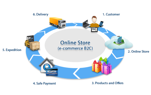 eCommerce Online Shopping Process