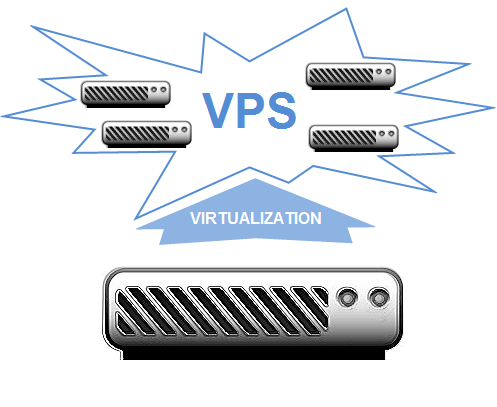 Virtual Dedicated Shared Hosting