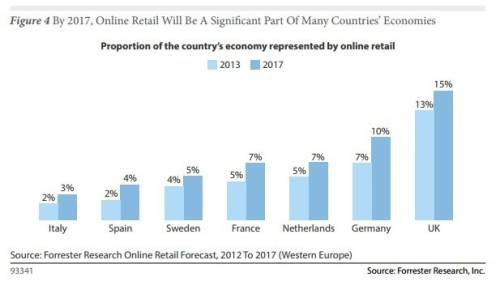 eCommerce Industry Growth Worldwide