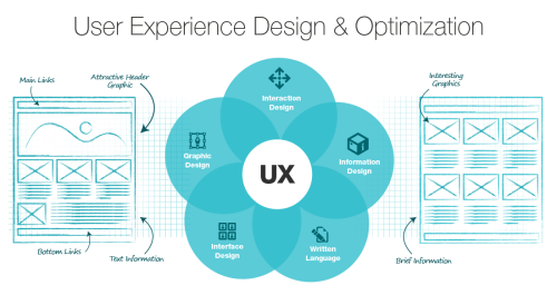 Web Design - User Experience and SEO Rankings